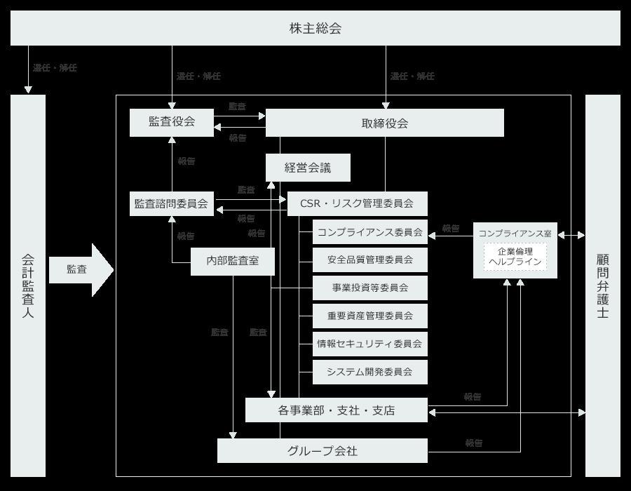 [チャート]コーポレートガバナンス体制図